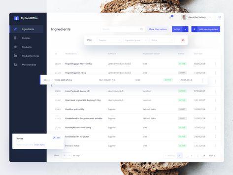 MyFoodOffice dashboard