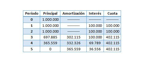 Calculo Amortizacion En Cuotas Fijas Cuotas Iguales Amortizacion Calculadora Iguales
