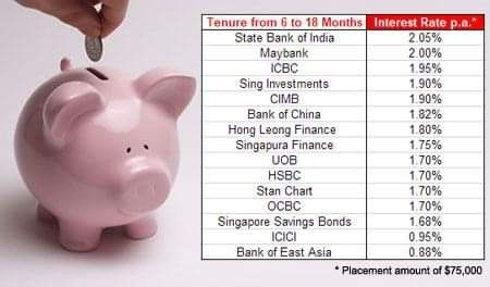 best rates of interest for investments