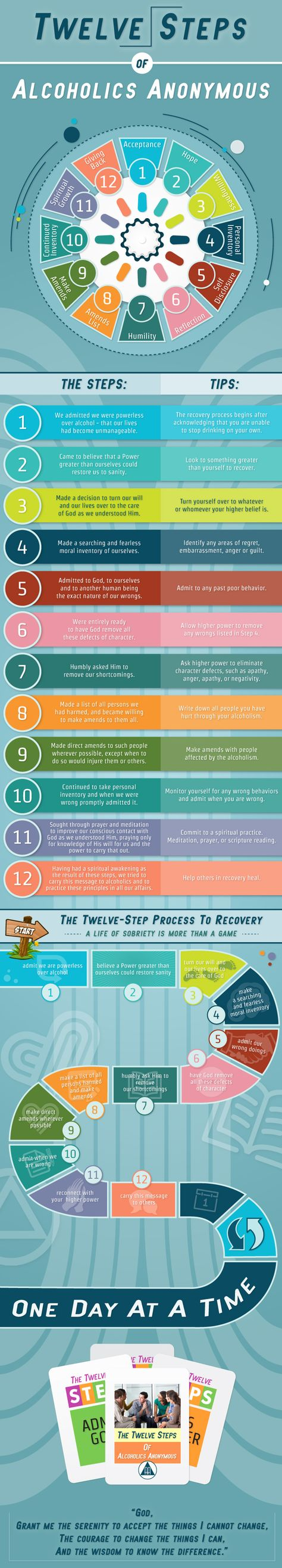 Twelve Steps Of Alcoholics Anonymous Infographic