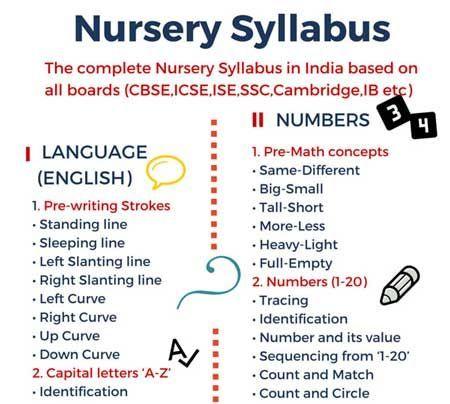 Nursery Syllabus in India   Toddlers   Kindergarten syllabus