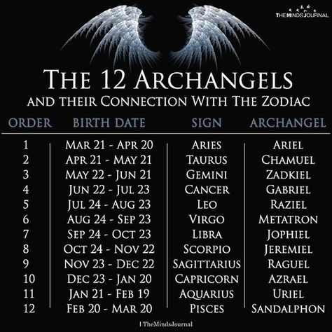 capricorn astrology february 12