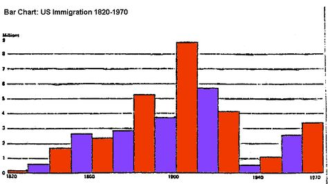 Bar chart US Immigration 1820-1970 Timelines, Maps and Charts - what is a bar chart