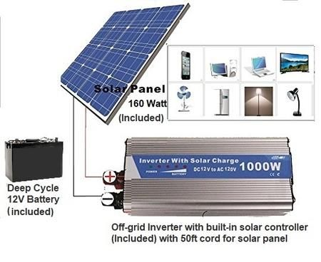 Solar Power Generator 1000 Watts Ac Output Powered By 100 Watt Solar P Www Pluggedsolar Com Solar Panels Solar Solar Inverter