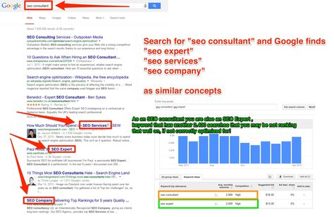 941% Traffic Increase Exploiting the Synonyms SEO Ranking Technique