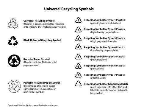 Afbeeldingsresultaat Voor Recycle Symbol Product Safety Pinterest