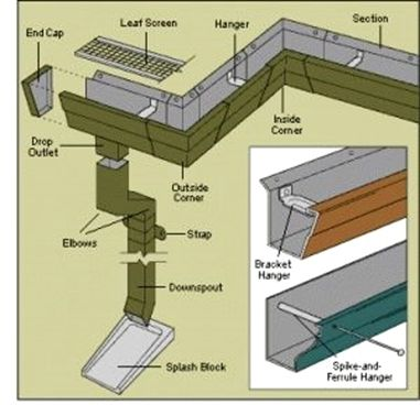 Lowe S Home Improvement Garner Nc Home Improvement 0 Financing Home Improvement Christ Home Improvement Projects How To Install Gutters Home Improvement
