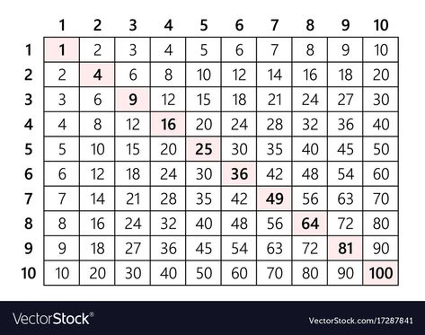Multiplication Table 10x10 Vector Image On With Images Vector