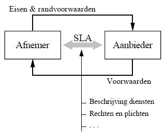 Sla   Service Level Agreement  Wikipedia  Werk Fotos
