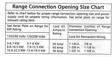 How To Install An Electric Stove Plug Askmediy Electric Stove Electricity Plugs