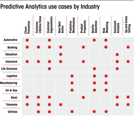 Big Data Is Dead Long Live Predictive Analysis Data Science