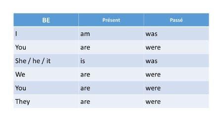 Les Temps En Anglais Cours De Conjugaison Complet Temps En Anglais Verbe Etre En Anglais Conjugaison Anglais