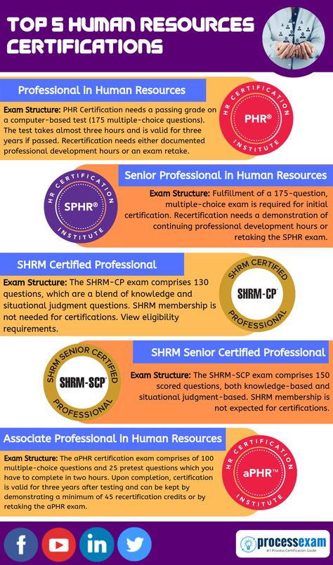 [Infographic] Top 5 Human Resources Certifications