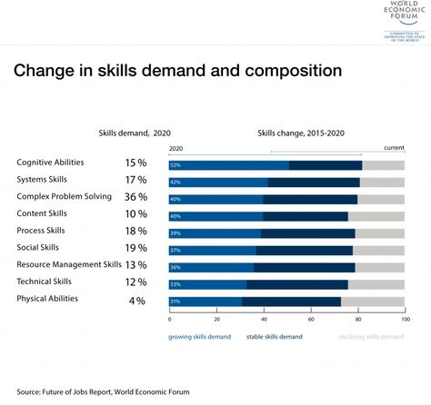 13 best Future of Jobs images on Pinterest World economic forum - jsa form template