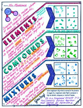 Elements, Compounds, and Mixtures Doodle Note for Science