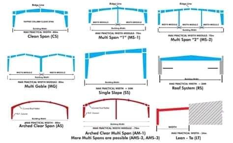 Types Of Portal Frame Truss Structure Structure Design Steelwork