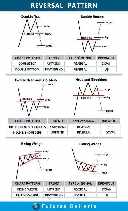 Chart Pattern Reversal Forextradinginfo Elliottwavetheory