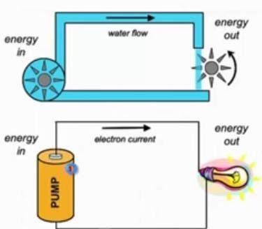 ما هو التيار الكهربائي Energy Map