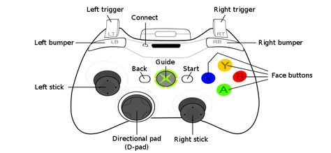 Xbox 360 Controller Wikipedia Personalcomputerssimplehacks