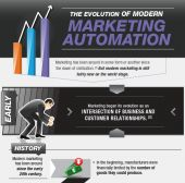 The Evolution of Modern Marketing Automation [Infographic]