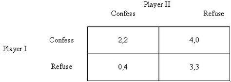 Game Theory Portfolium Game Theory Theories Games