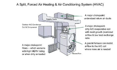 Parts Of Hvac Which Is The Root Cause Of Major Problems To Your Airconditioner Causing Health P Hvac Installation Heating And Air Conditioning Furnace Repair