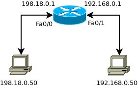 Port Forwarding A Range Of Ports On Cisco Ios Port Forwarding