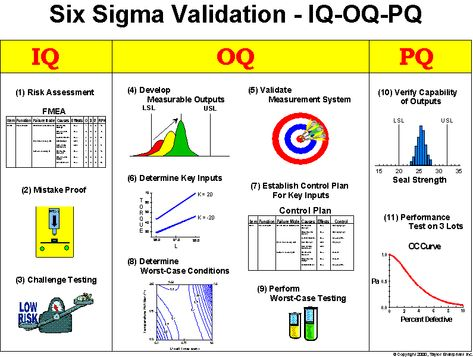 SIPOC - Supplier, Input, Process, Output, Customer Quality - control plan