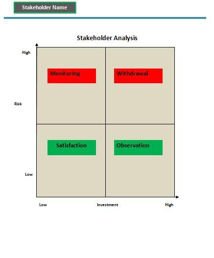 STAKEHOLDER ENGAGEMENT에 대한 이미지 검색결과 stakeholder - sample stakeholder analysis