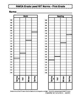 Nwea Map Student Data Graph Goal Tracker Version 2 1st Grade Student Data Nwea Map Nwea