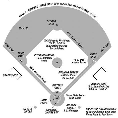 Baseball Field Diagram Baseball Fun Pinterest Baseball Field