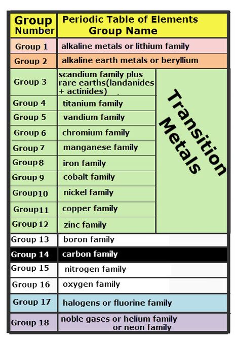 Periodic Table Symbols And Names | All Things Chemical | Pinterest | Periodic  Table And Learning