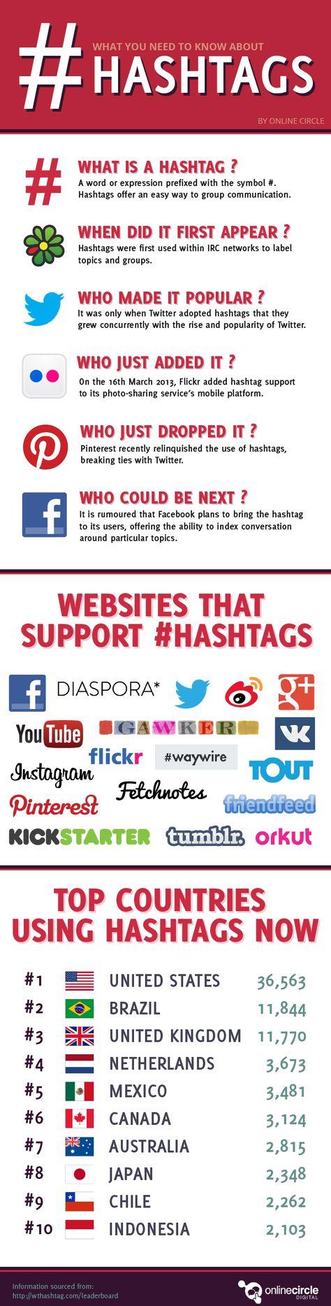 Was ist eigentlich ein #Hashtag & wo wird es genutzt? #Infografik | What is a hashtag & where to use? #Infographic