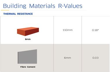 Thermal Insulating Properties R Value Thermal Insulation Thermal