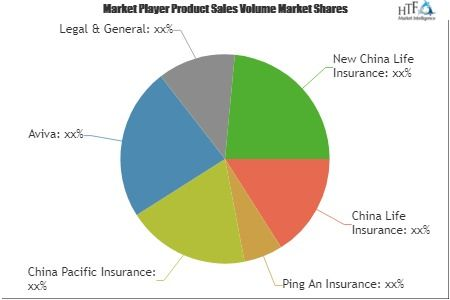 Critical Illness Insurance Market Comprehensive Study Explores