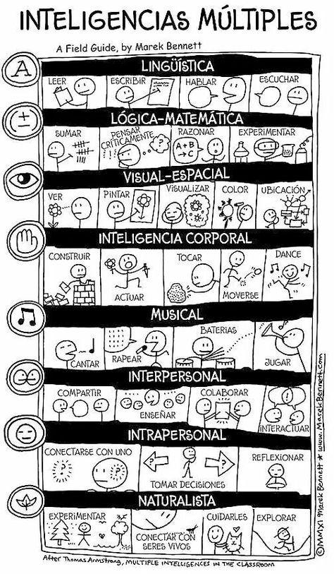 Inteligencias múltiples (Multiple Intelligences visual in Spanish by Marek Bennett)