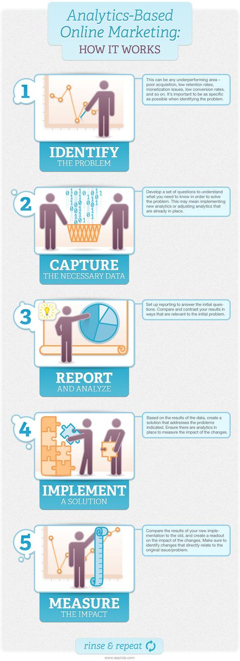 Infographic: A guide to analytics-based online marketing