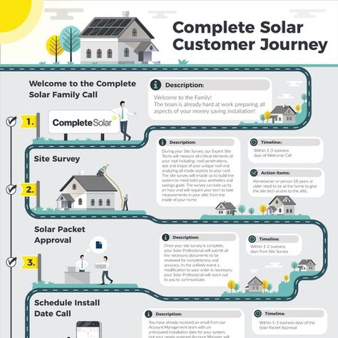 Complete solar customer journey/roadmap infographic | Infographic contest