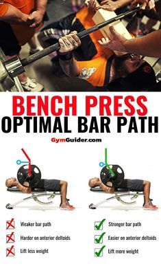 4 Variations Of The 4 Variations Of The Bench Press Strength With The Flat Barbell Bench Press Directly Relates Bench Press Gym Workout Tips Workout Routine