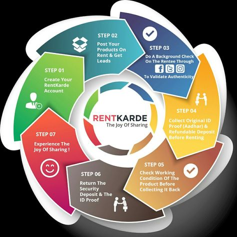 How to take products on rent and save money through rentkarde! How