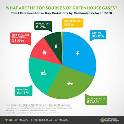 Us Greenhouse Gases Pie Chart Per The Epa Total Ghg Contributions From Agriculture Which Includes All Emissions Fro Emissions Greenhouse Gases Ghg Emissions