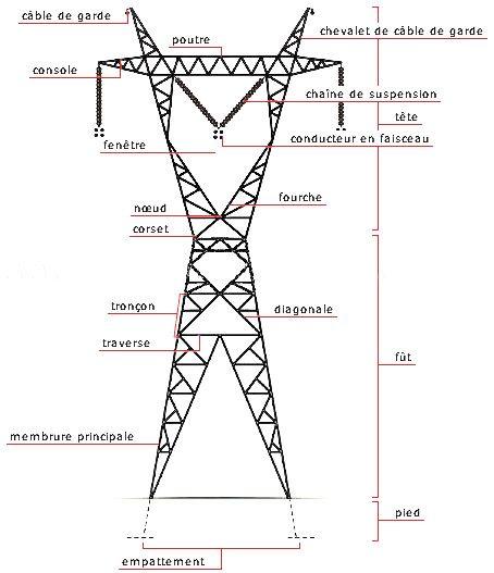 Pylone Nomenclature Chevalet Pylone Electrique Poutre