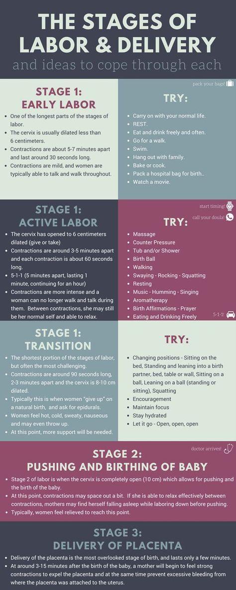 Stages of Labor and Delivery #nursingschool #nurse #rn #nursing