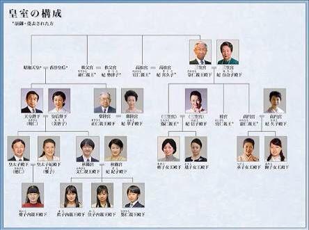 今日覚えた英語 Unigeniture 皇族 ロイヤルファミリー 系図