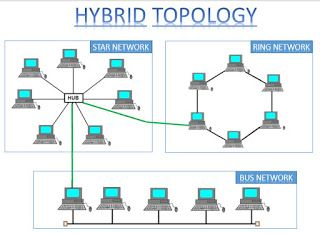 Skill Development Hybrid Topology With Images Topology