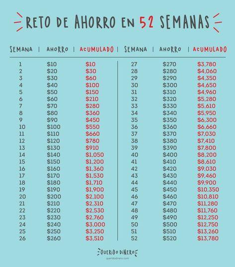 Reto de ahorro del calendario en mexico