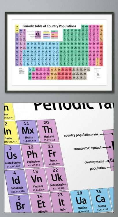 Table of Condiments that periodically go bad Food Pinterest Food - new periodic table abbreviation lead