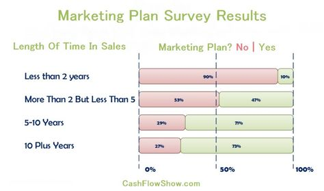 Writing Your Direct Sales Marketing Plan u2013 A Sample Template The - fall protection plan template