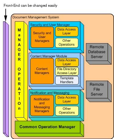 Abstraction Layer Software Block Diagram  Infographics