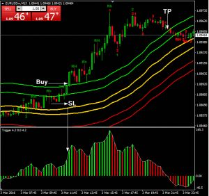 Roos Hook Show 123 System Renkocharts Forex Forex Trading